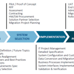 PROSTEP PLM Migration Process Roadmap