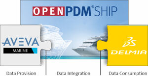 OpenPDM Ship Integration