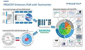 PROSTEP-SIEMENS-Integration