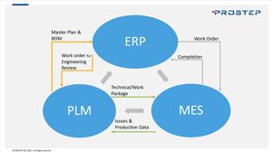 PLM ERP MES Integration